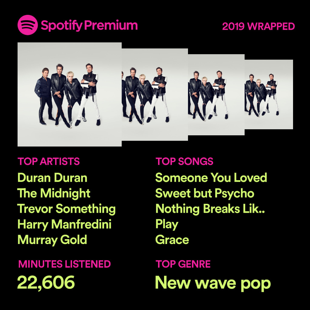 Spotify 2019 summary